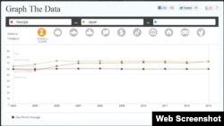 საქართველოს და იაპონიის მონაცემების შედარება