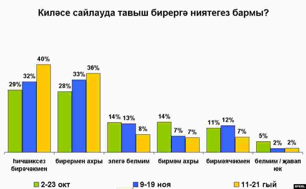Russian presidential election poll charts_Tatar Киләсе сайлауда тавыш бирергә ниятегез бармы?