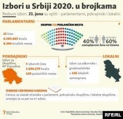 Izbori 2020. u brojkama