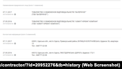 Данні щодо компанії Азімут з аналітичної системи Youcontrol,