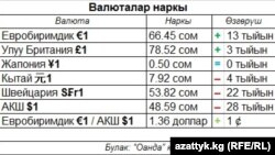 Валюталар курсу, 22.10.2013.