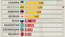 Türkmenistan demokratiýa boýunça iň ýaramaz ýagdaýdaky ýurtlaryň arasynda galýar