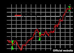 Графік НАСА щодо змін клімату
