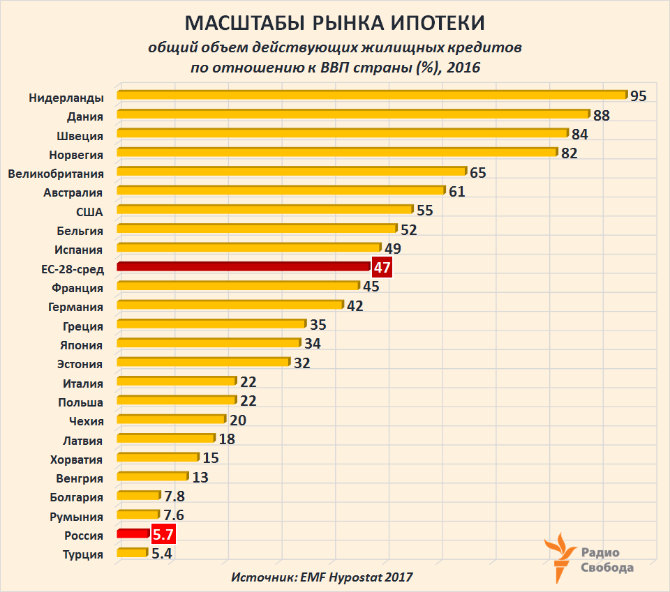 Russia-Factograph-Housing-Mortgage-Outstanding Loans to GDP Ratio-EU-World-Russia-2016