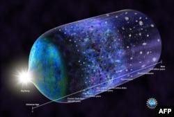 """Схематичное изображение эволюции Вселенной. По мнению Пенроуза, ему предшествовал аналогичный цикл существования предыдущего """"эона"""""""