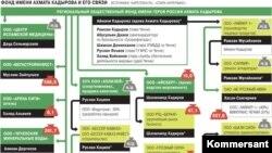 """Схема бизнесов, в которых участвует благотворительный фонда Рамзана Кадырова, данные """"Коммерсантъ"""""""