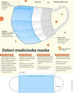 Sastavni delovi medicinske maske