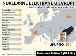 Nuklearne elektrane u Evropi; Infografika - Dubravka Raičević