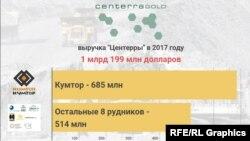 Данные из доклада Centerra Gold Inc. за 2017 год.
