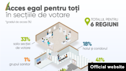 Ilustrație la studiul PNUD Moldova