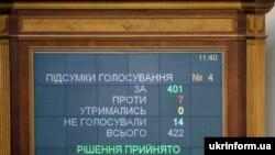 1 квітня народні депутати проголосували за проведення президентських виборів 25 жовтня 2009 року. Конституційний суд скасував це рішення парламенту.