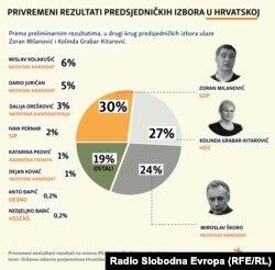 Результати першого туру виборів у Хорватії, який відбувся 22 грудня 2019 року. Тоді ніхто з кандидатів не отримав 50 відсотків голосів. (Інфографіка Південно-слов'янської редакції Радіо Свобода)