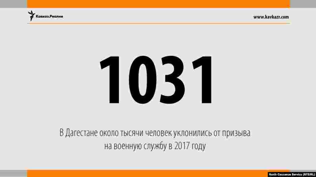 09.08.2017 //В Дагестане чуть болеет тысячи человек уклонились от призыва на военную службу в 2017 году