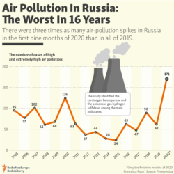 Infographic - Air Pollution In Russia: The Worst In 16 Years