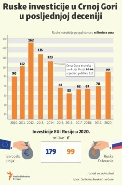 Infographic: Russian investments in Montenegro in the last decade