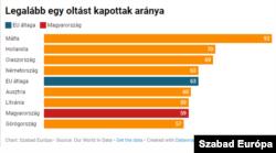 Az uniós átlag ellépett Magyarországtól az első oltások beadását tekintve.