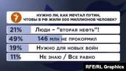 Опрос Радио Свобода в Twitte