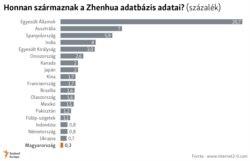 Honnan származnak a Zhenhua adatbázis adatai?
