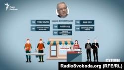 В Україні Савелій Житомирський володіє шістьма фірмами