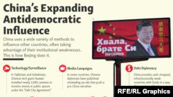 Infographic - China's Influence