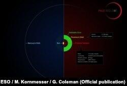 Сравнение систем вблизи Солнца и Проксимы Центавра