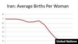 Iran -- Birth rate chart for Iran, 1955-2015 - U.N.