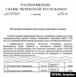 Фрагмент документа о выделении помощи сотрудникам полка им. Кадырова
