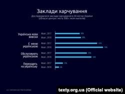 Викосристання української мови в закладах харчування