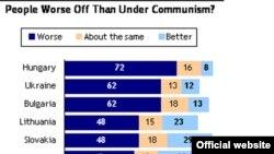 ԱՄՆ - Pew Research հետազոտական կենտրոնի անցկացրած հարցման արդյունքները
