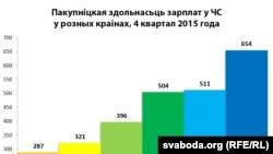 Пакупніцкая здольнасьць заробкаў у ЧС у розных краінах (4 квартал 2015 году)