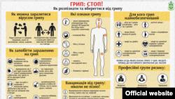В усіх регіонах України активність грипу та ГРВІ знаходилась на неепідемічних рівнях