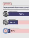 Ukraine -- OPORA presented results of their parallel count of votes, 22Apr2019