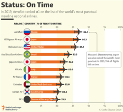 Infographic - Airlines on time