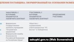 Фірма з Єкатеринбурга підпише російських прикордонників ФСБ у Криму на періодичні видання