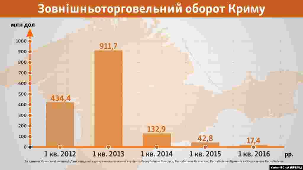 2016 рік демонструє сумну динаміку: за перший квартал зовнішньоторговельний оборот Криму склав лише 17,4 мільйона доларів США