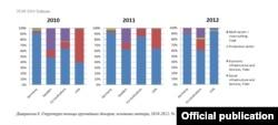 Графіка Цэнтру эўрапейскай трансфармацыі