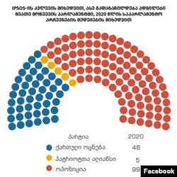 Согласно опросам Ipsos, в будущем парламенте 99 мандатов отойдут оппозиции, 46 – «Грузинской мечте», 5 – «Альянсу патриотов»