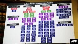 """Skema e familjeve mafioze siciliane, që janë trashëguese të """"Cosa Nostra-s"""" (Ilustrim)"""