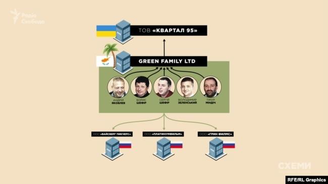 За GREEN FAMILY LTD стоять давні бізнес-партнери Зеленського та Тімур Міндіч соратник Коломойського