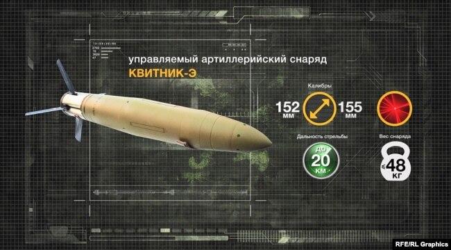 Керований артилерійський снаряд «Квітник»