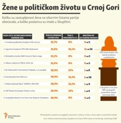 Infographic: Woman in politics in Montenegro