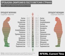 Доля людей с ожирением в странах бывшего СССР