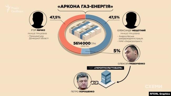 Співвласник «Аркони» Гребенченко на початку 2000-х працював на підприємстві «Укропткульттовари», кінцевим бенефіціарним власником якого був і досі залишається Порошенко