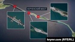 Точки зміщення опор Керченського мосту