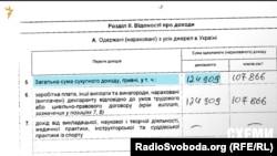Декларація про доходи за 2013 рік Дмитра Лодочникова