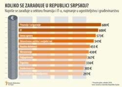 Infographic The average Salary in Republika Srpska