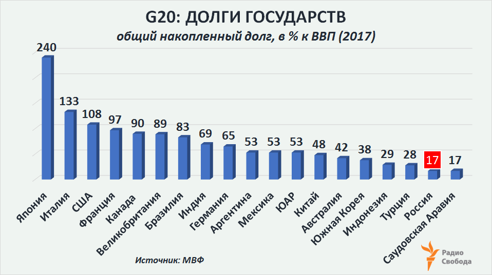 Russia-Factograph-Public Debt-to GDP-Russia-G20-2017