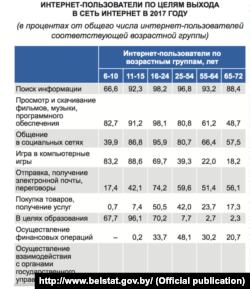 Cкрыншот з публікацыі Белстату «Беларусь у лічбах-2018»