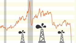 """Prețuri """"negative"""" la petrol. Ce se întâmplă?"""