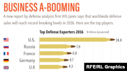 INFOGRAPHIC: Business A-Booming: Top Players In Worldwide Defense Sales